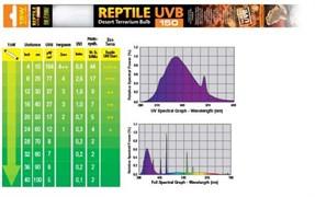 Hagen Exo Terra Reptile UVB 150 (ex-Repti-Glo 10.0), 15 Вт - лампа для террариумов