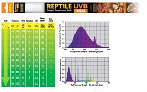 Hagen Exo-terra UVB 150 (ранее - Repti-Glo 10.0) 36 Вт - лампа для террариумов